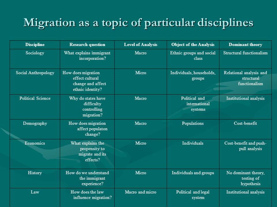 Migration research – Research question History – What are determinants and consequences of population movement.