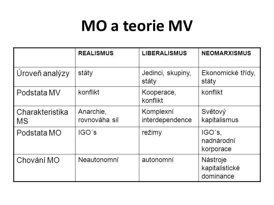 MO a teorie MV REALISMUSLIBERALISMUSNEOMARXISMUS Úroveň analýzy státyJedinci, skupiny, státy Ekonomické třídy, státy Podstata MV konfliktKooperace, ko