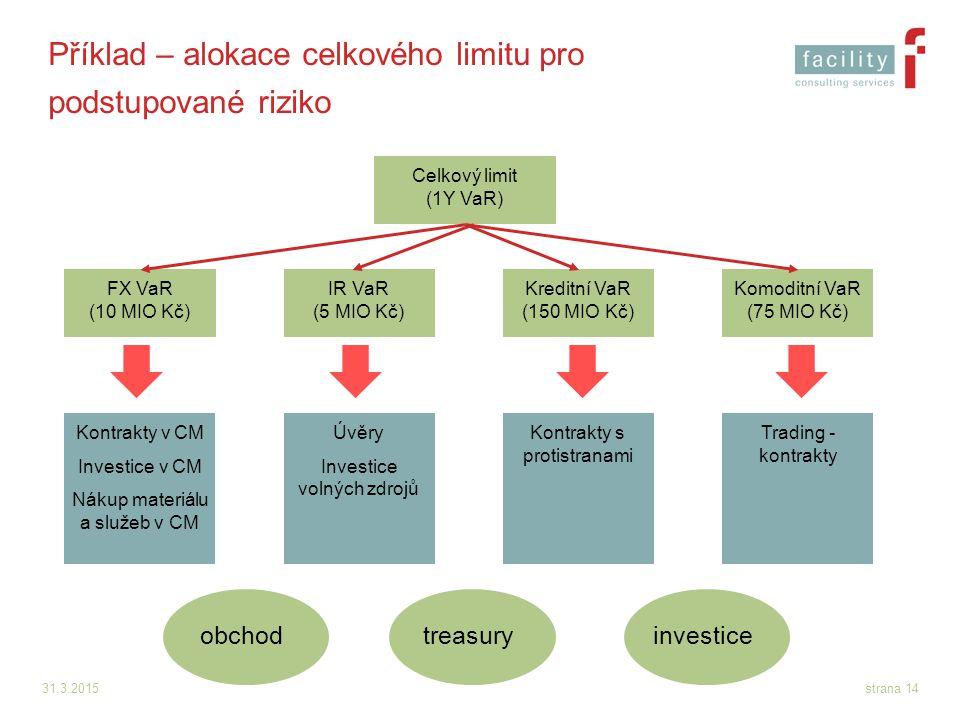 31.3.2015strana 14 Příklad – alokace celkového limitu pro podstupované riziko Celkový limit (1Y VaR) FX VaR (10 MIO Kč) IR VaR (5 MIO Kč) Kreditní VaR
