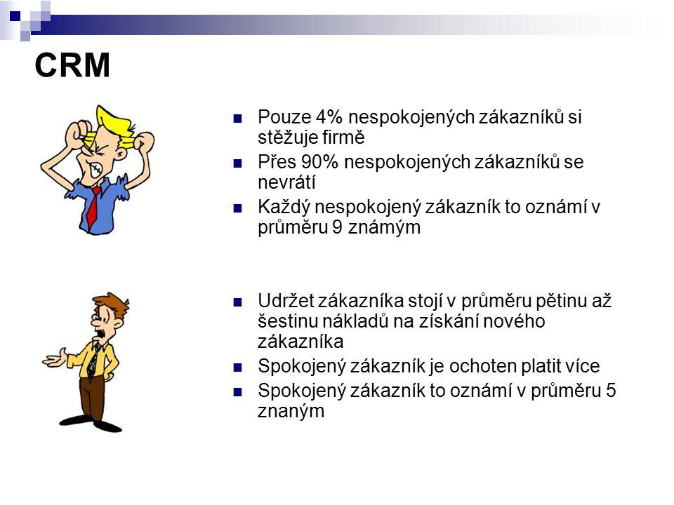 CRM Pouze 4% nespokojených zákazníků si stěžuje firmě Přes 90% nespokojených zákazníků se nevrátí Každý nespokojený zákazník to oznámí v průměru 9 zná