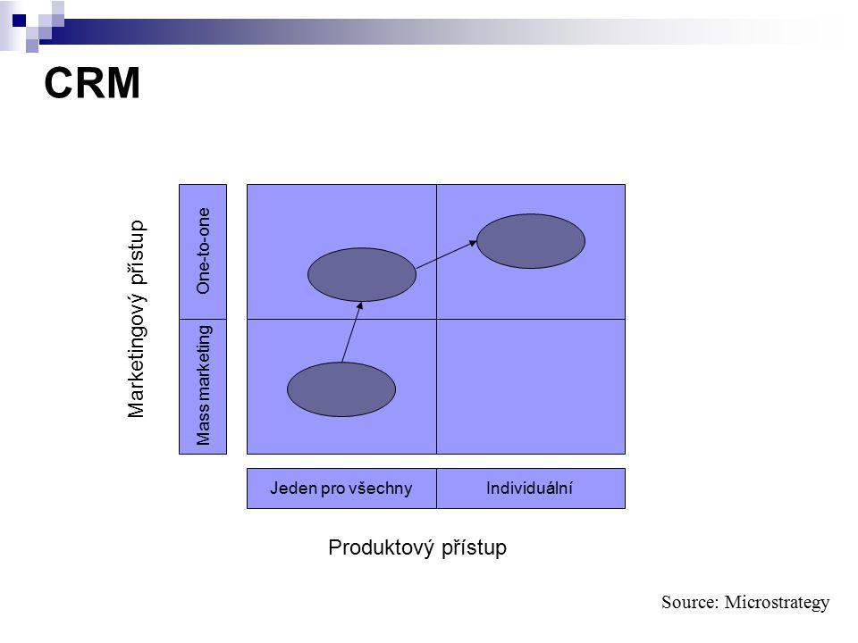 CRM Source: Microstrategy IndividuálníJeden pro všechny Mass marketing One-to-one Marketingový přístup Produktový přístup