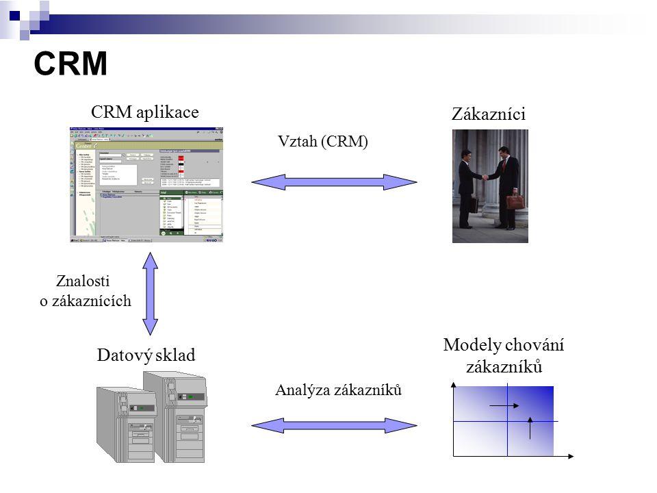 CRM CRM aplikace Modely chování zákazníků Zákazníci Analýza zákazníků Vztah (CRM) Datový sklad Znalosti o zákaznících