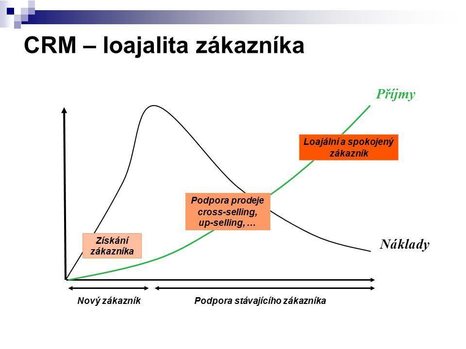 CRM – loajalita zákazníka Nový zákazník Podpora stávajícího zákazníka Náklady Příjmy Loajální a spokojený zákazník Podpora prodeje cross-selling, up-s