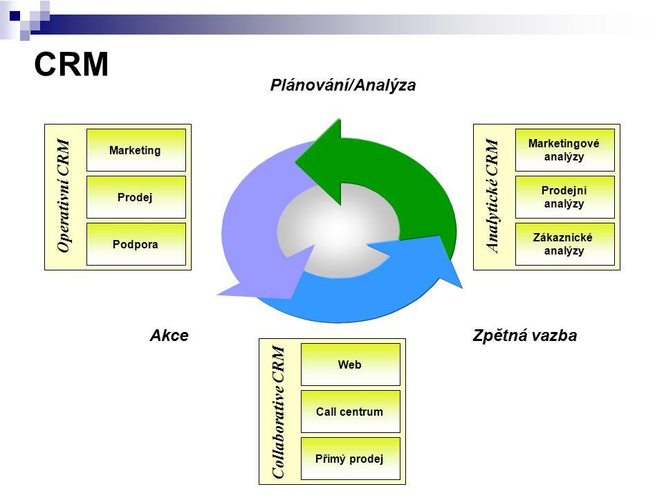 CRM Marketing Prodej Podpora Operativní CRM Marketingové analýzy Prodejní analýzy Zákaznické analýzy Analytické CRM Web Call centrum Přímý prodej Coll