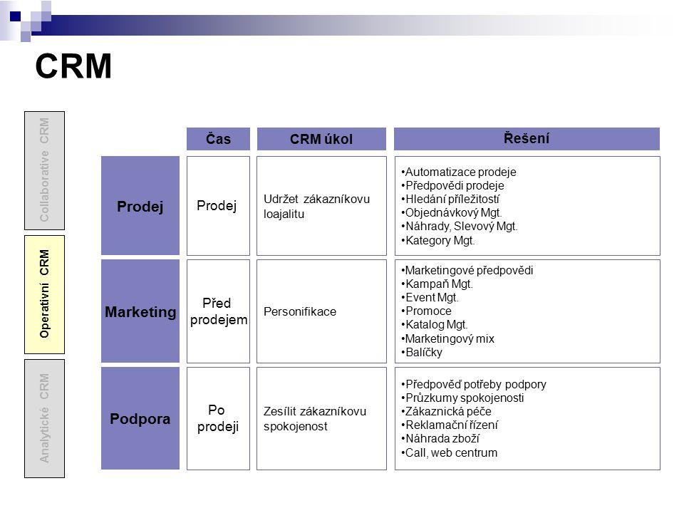 CRM Automatizace prodeje Předpovědi prodeje Hledání příležitostí Objednávkový Mgt. Náhrady, Slevový Mgt. Kategory Mgt. Prodej Marketingové předpovědi