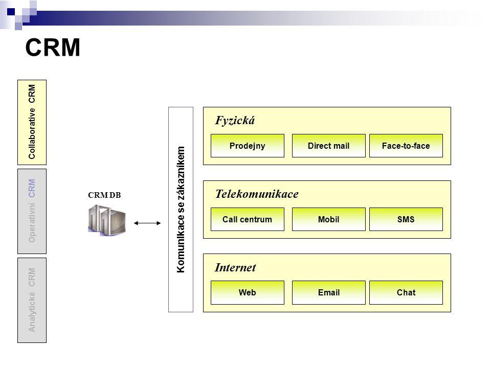 CRM CRM DB Komunikace se zákazníkem Analytické CRM Operativní CRM Collaborative CRM Prodejny Fyzická Face-to-faceDirect mailCall centrum Telekomunikac