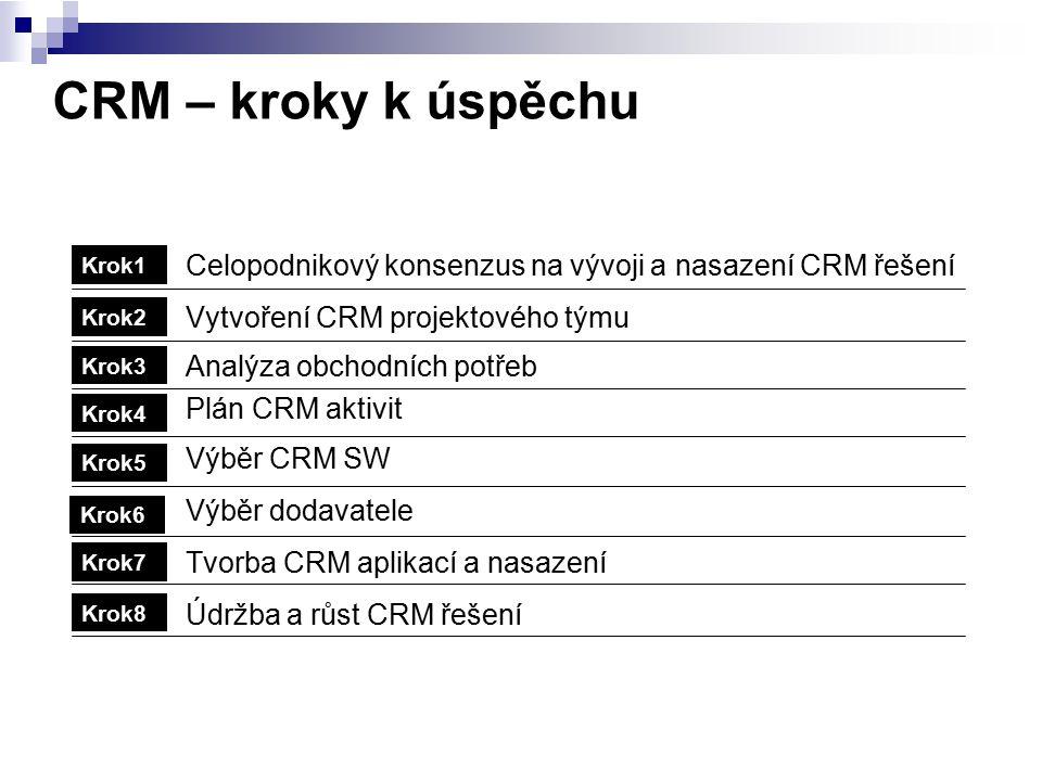 CRM – kroky k úspěchu Celopodnikový konsenzus na vývoji a nasazení CRM řešení Vytvoření CRM projektového týmu Analýza obchodních potřeb Plán CRM aktiv