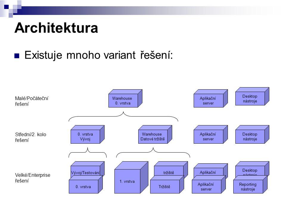 Architektura Existuje mnoho variant řešení: Vývoj/Testování Warehouse 0. vrstva Aplikační server Desktop nástroje Warehouse Datové tržiště 0. vrstva V