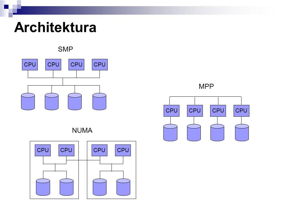 Architektura CPU SMP CPU MPP CPU NUMA CPU