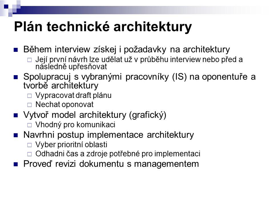 Plán technické architektury Během interview získej i požadavky na architektury  Její první návrh lze udělat už v průběhu interview nebo před a násled
