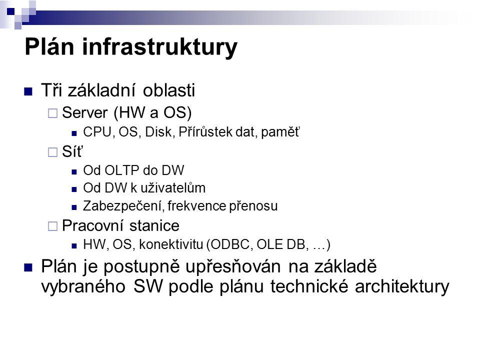 Plán infrastruktury Tři základní oblasti  Server (HW a OS) CPU, OS, Disk, Přírůstek dat, paměť  Síť Od OLTP do DW Od DW k uživatelům Zabezpečení, fr