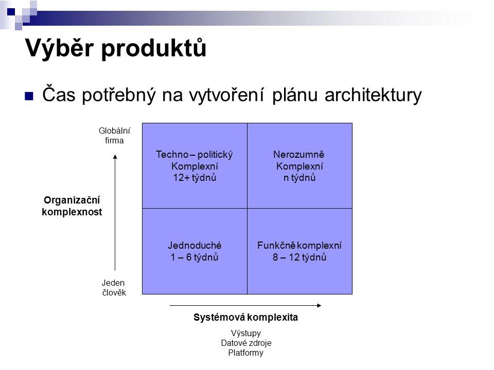 Výběr produktů Čas potřebný na vytvoření plánu architektury Techno – politický Komplexní 12+ týdnů Jednoduché 1 – 6 týdnů Nerozumně Komplexní n týdnů