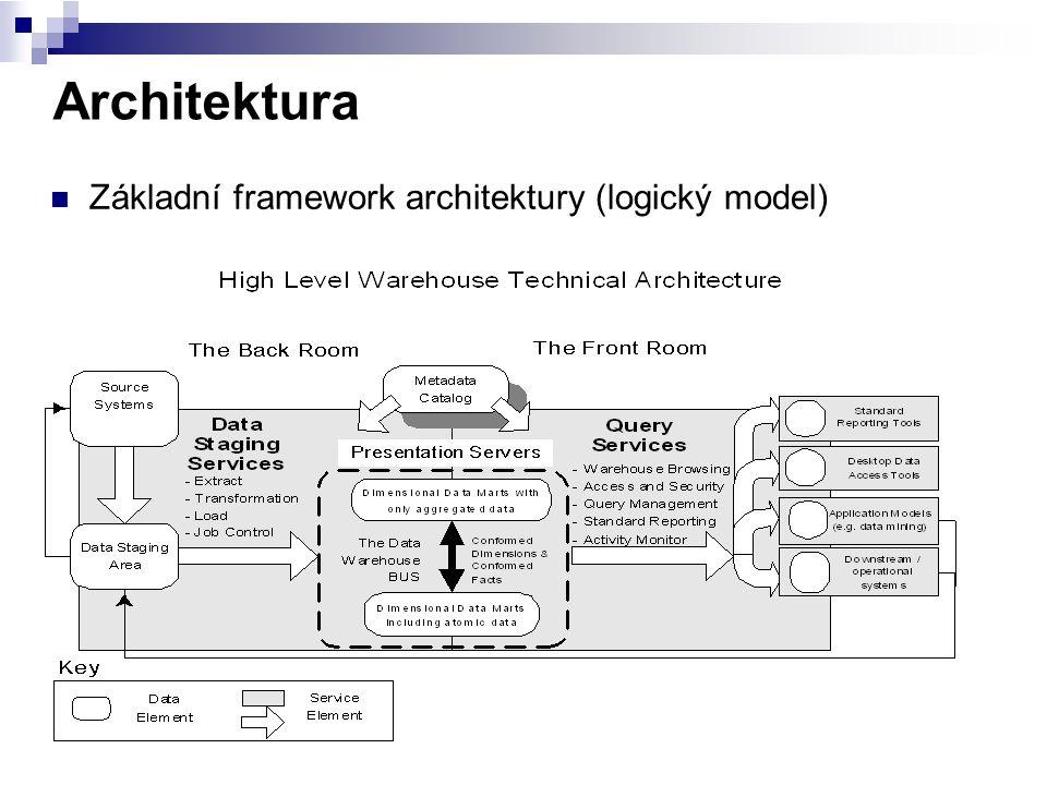 Architektura Základní framework architektury (logický model)