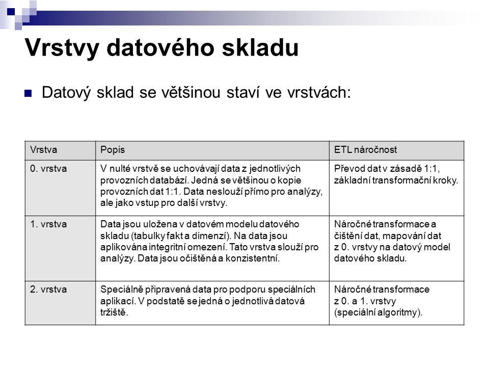 Vrstvy datového skladu Datový sklad se většinou staví ve vrstvách: VrstvaPopisETL náročnost 0. vrstvaV nulté vrstvě se uchovávají data z jednotlivých
