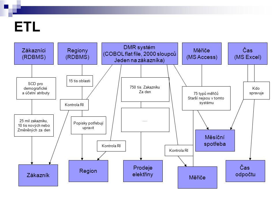 ETL Zákazníci (RDBMS) Regiony (RDBMS) DMR systém (COBOL flat file, 2000 sloupců Jeden na zákazníka) Měřiče (MS Access) Čas (MS Excel) Zákazník Region