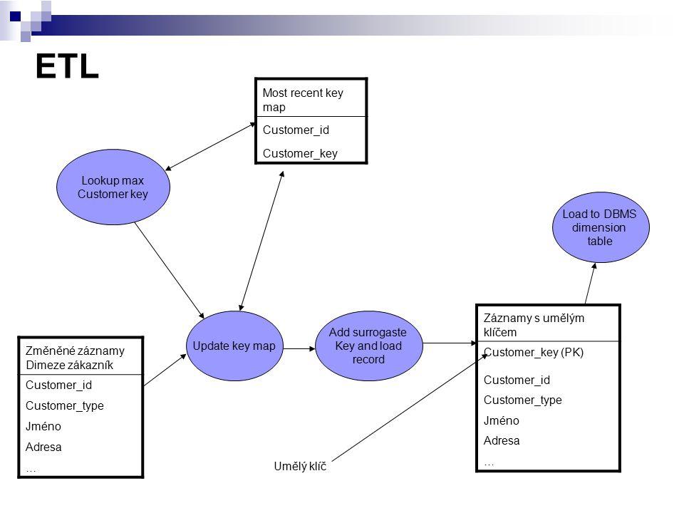 ETL Změněné záznamy Dimeze zákazník Customer_id Customer_type Jméno Adresa … Most recent key map Customer_id Customer_key Update key map Lookup max Cu