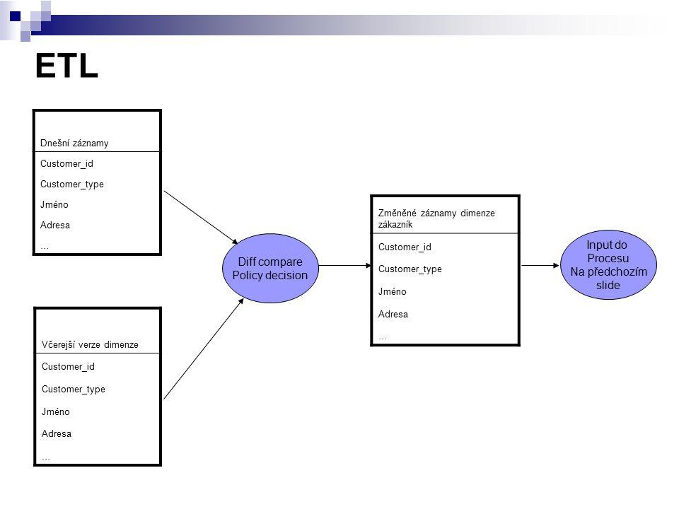 ETL Dnešní záznamy Customer_id Customer_type Jméno Adresa … Změněné záznamy dimenze zákazník Customer_id Customer_type Jméno Adresa … Včerejší verze d