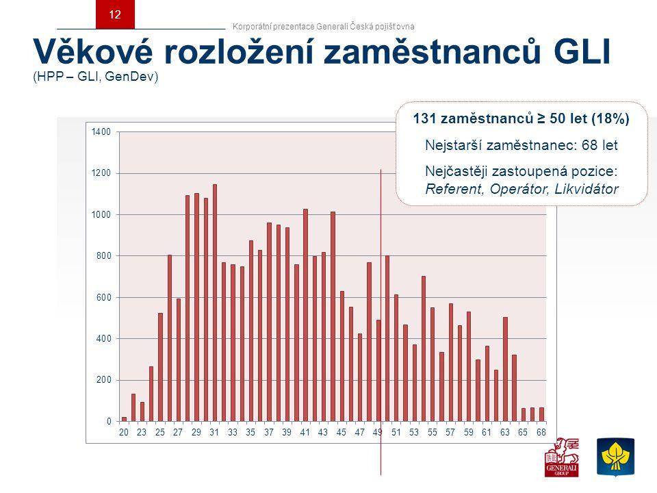 12 Korporátní prezentace Generali Česká pojišťovna Věkové rozložení zaměstnanců GLI (HPP – GLI, GenDev) 131 zaměstnanců ≥ 50 let (18%) Nejstarší zaměs