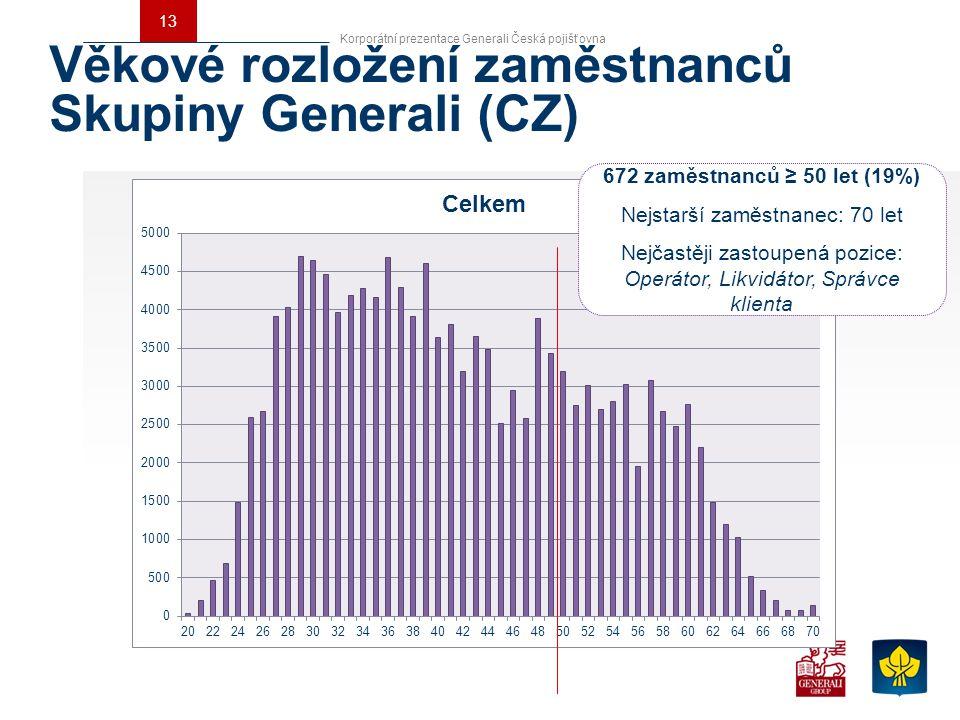 13 Korporátní prezentace Generali Česká pojišťovna Věkové rozložení zaměstnanců Skupiny Generali (CZ) 672 zaměstnanců ≥ 50 let (19%) Nejstarší zaměstn