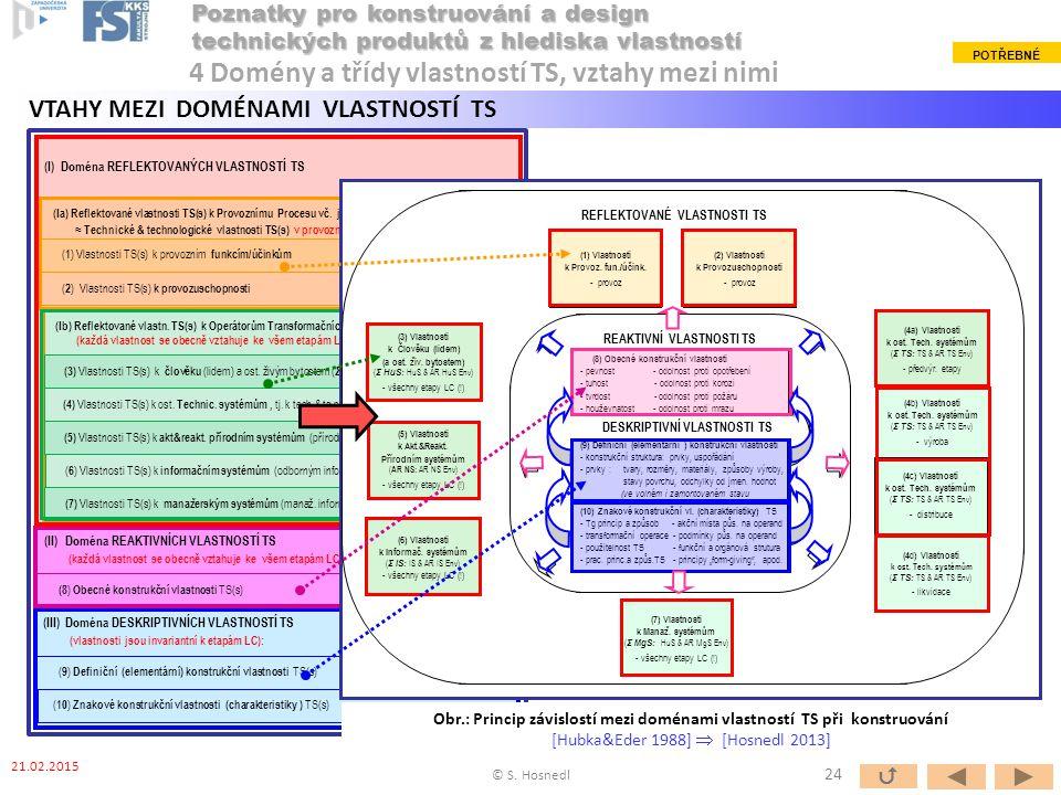 (III) Doména DESKRIPTIVNÍCH VLASTNOSTÍ TS (vlastnosti jsou invariantní k etapám LC): (II)Doména REAKTIVNÍCH VLASTNOSTÍ TS (každá vlastnost se obecně v