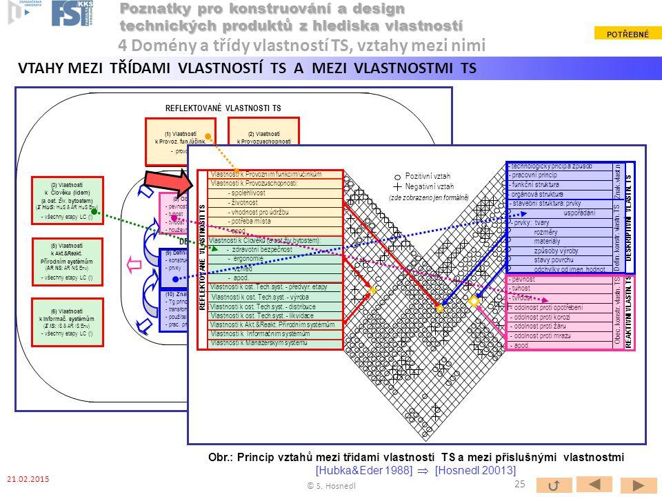 (1) Vlastnosti k Provoz. fun./účink. - provoz (2) Vlastnosti k Provozuschopnosti - provoz (4 b ) Vlastnosti k ost. Tech. systémům ( Σ TS: TS & AR TS E