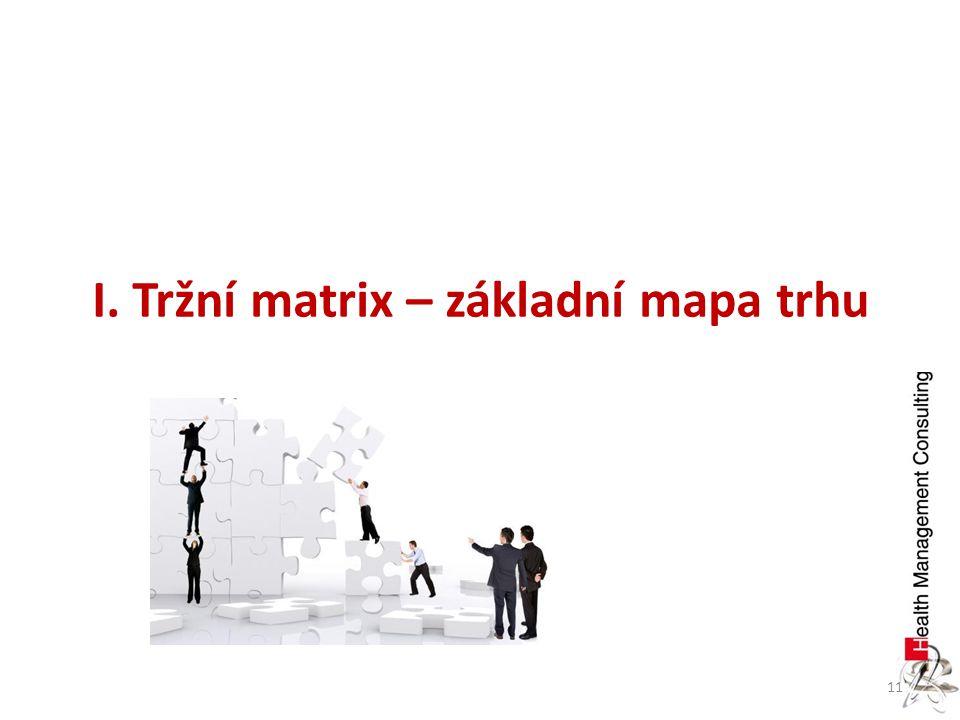 11 I. Tržní matrix – základní mapa trhu