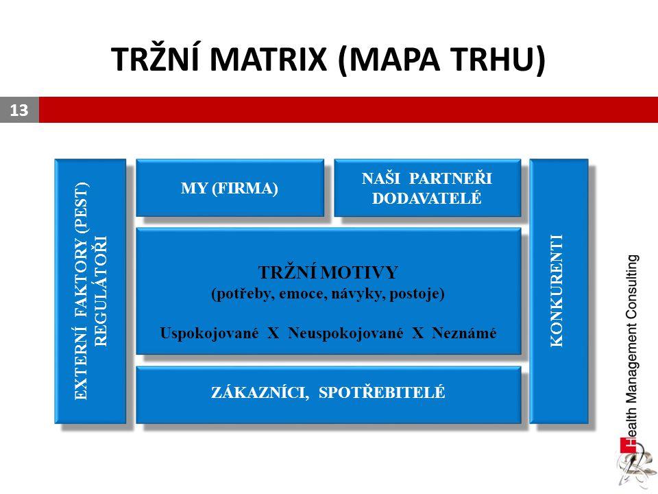 TRŽNÍ MATRIX (MAPA TRHU) 13 TRŽNÍ MOTIVY (potřeby, emoce, návyky, postoje) Uspokojované X Neuspokojované X Neznámé TRŽNÍ MOTIVY (potřeby, emoce, návyk