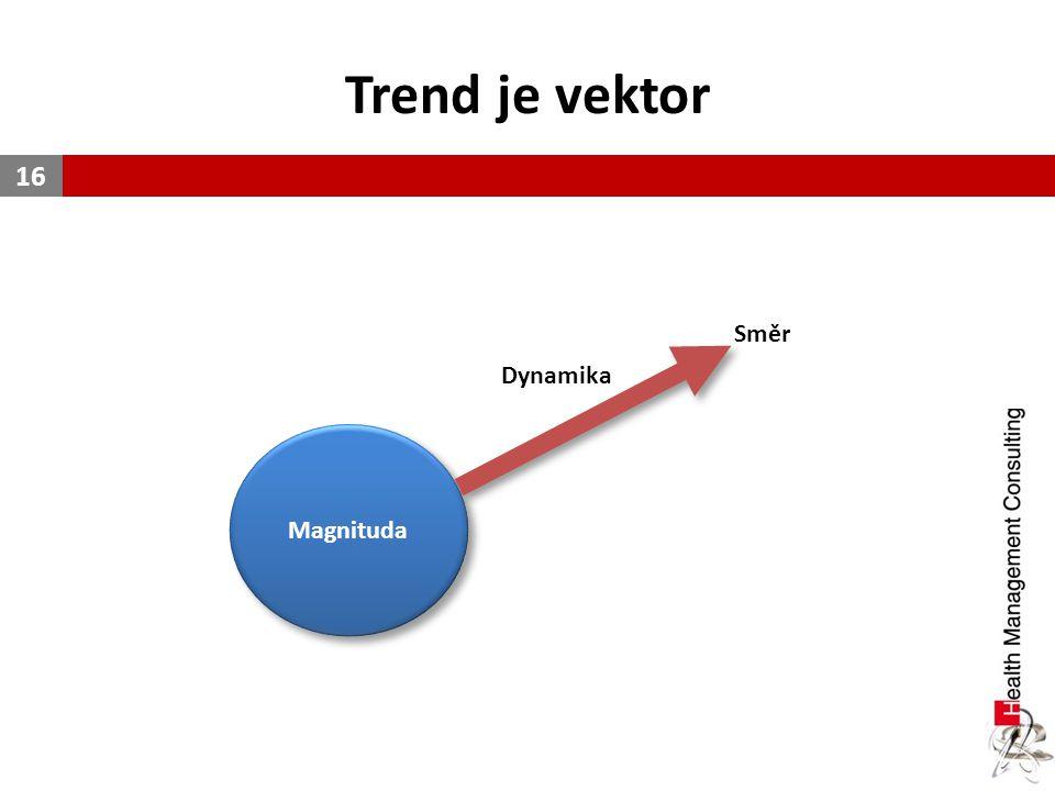 Trend je vektor 16 Magnituda Dynamika Směr