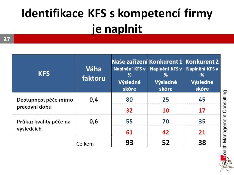 Identifikace KFS s kompetencí firmy je naplnit 27 KFS Váha faktoru Naše zařízeníKonkurent 1Konkurent 2 Naplnění KFS v % Výsledné skóre Dostupnost péče