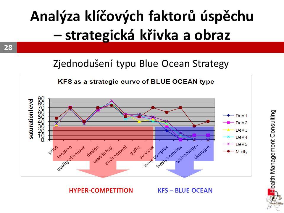 Analýza klíčových faktorů úspěchu – strategická křivka a obraz 28 HYPER-COMPETITION KFS – BLUE OCEAN Zjednodušení typu Blue Ocean Strategy