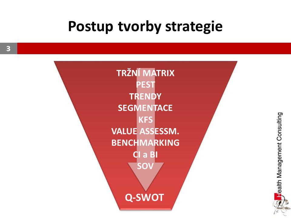 Postup tvorby strategie 3 TRŽNÍ MATRIX PEST TRENDY SEGMENTACE KFS VALUE ASSESSM. BENCHMARKING CI a BI SOV Q-SWOT