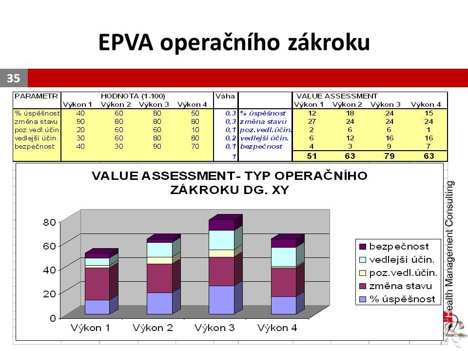 EPVA operačního zákroku 35