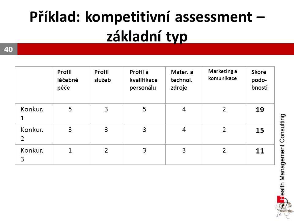 Příklad: kompetitivní assessment – základní typ 40 Profil léčebné péče Profil služeb Profil a kvalifikace personálu Mater. a technol. zdroje Marketing