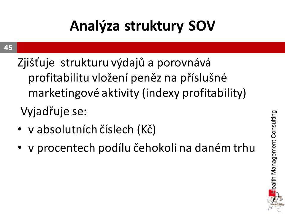 Analýza struktury SOV Zjišťuje strukturu výdajů a porovnává profitabilitu vložení peněz na příslušné marketingové aktivity (indexy profitability) Vyja