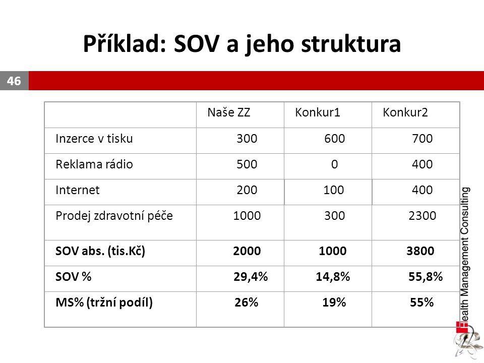 Příklad: SOV a jeho struktura 46 Naše ZZKonkur1Konkur2 Inzerce v tisku300600700 Reklama rádio5000400 Internet200100400 Prodej zdravotní péče1000300230