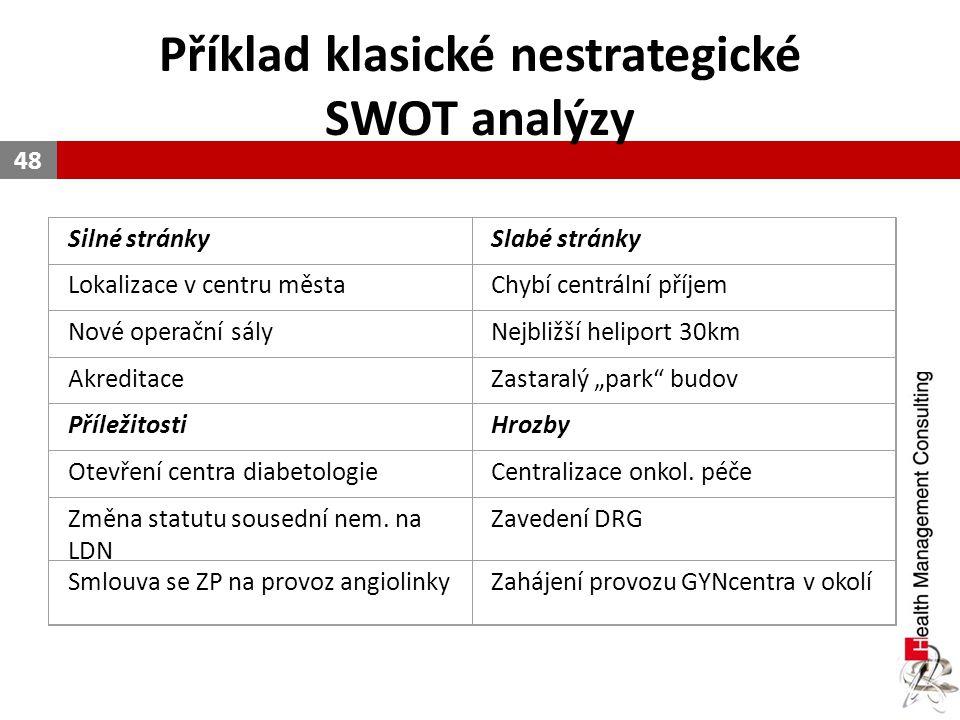 Příklad klasické nestrategické SWOT analýzy 48 Silné stránkySlabé stránky Lokalizace v centru městaChybí centrální příjem Nové operační sályNejbližší