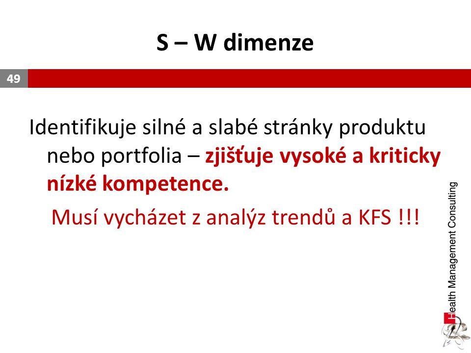 S – W dimenze Identifikuje silné a slabé stránky produktu nebo portfolia – zjišťuje vysoké a kriticky nízké kompetence. Musí vycházet z analýz trendů