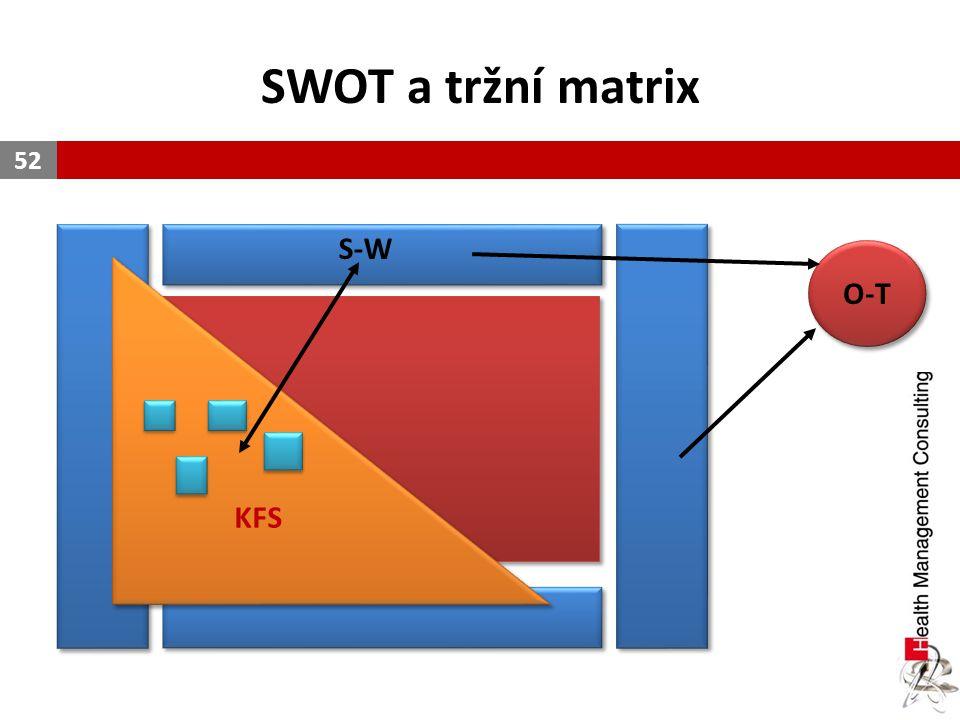 SWOT a tržní matrix 52 KFS S-W O-T