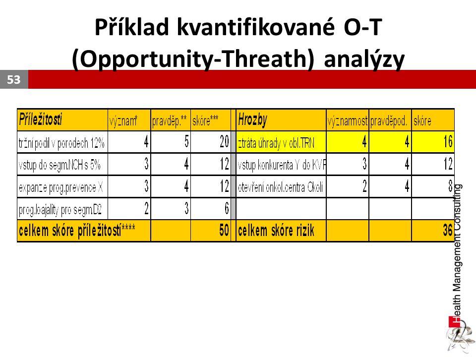 Příklad kvantifikované O-T (Opportunity-Threath) analýzy 53