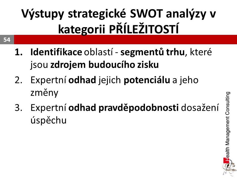 Výstupy strategické SWOT analýzy v kategorii PŘÍLEŽITOSTÍ 1.Identifikace oblastí - segmentů trhu, které jsou zdrojem budoucího zisku 2.Expertní odhad