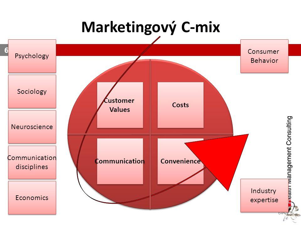 Marketingový C-mix 64 Psychology Sociology Communication disciplines Communication disciplines Economics Neuroscience Consumer Behavior Consumer Behav