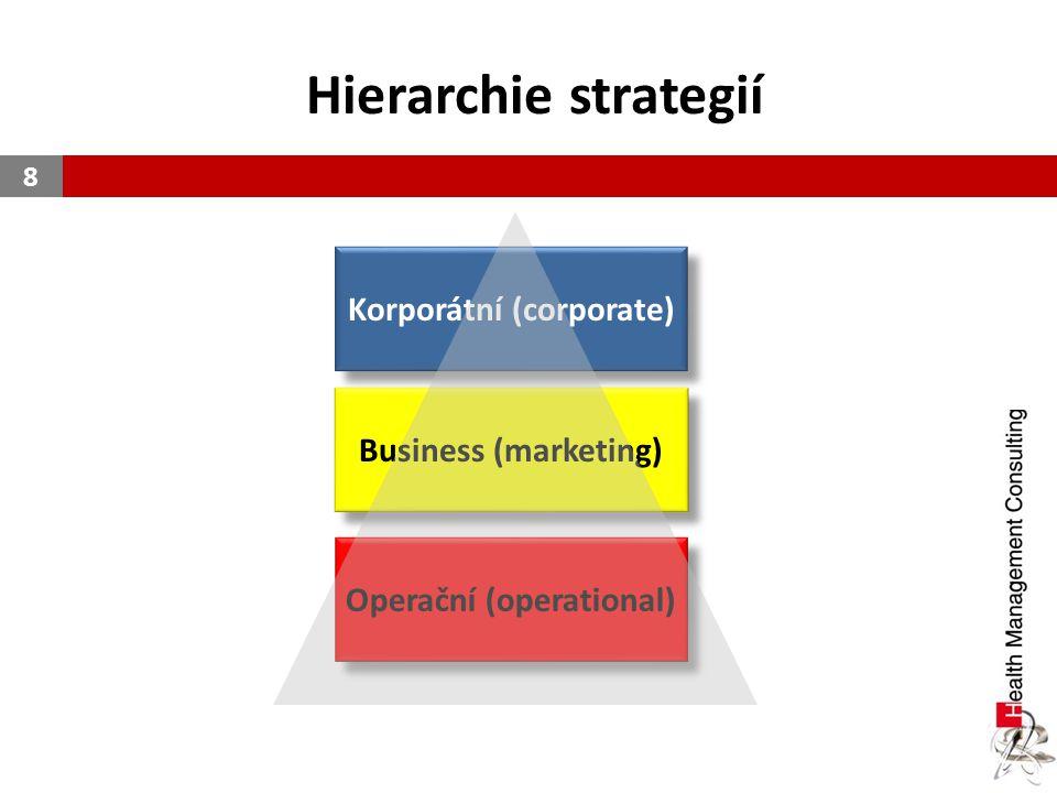 Hierarchie strategií 8 Korporátní (corporate) Business (marketing) Operační (operational)