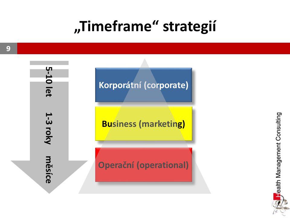 """""""Timeframe"""" strategií 9 5-10 let 1-3 roky měsíce Korporátní (corporate) Business (marketing) Operační (operational)"""