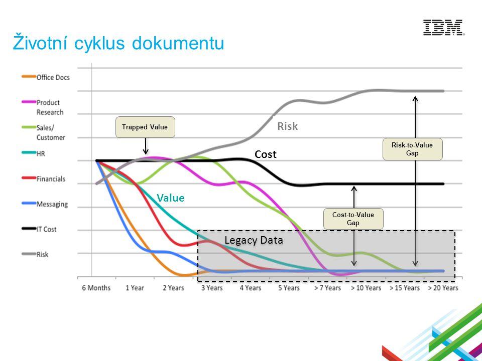 Životní cyklus dokumentu Cost Risk Value Trapped Value Cost-to-Value Gap Risk-to-Value Gap Legacy Data