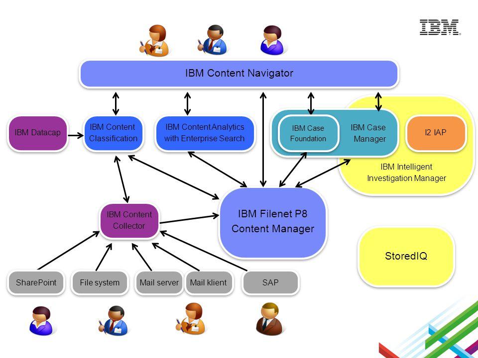 IBM Intelligent Investigation Manager IBM Intelligent Investigation Manager IBM Filenet P8 Content Manager IBM Filenet P8 Content Manager IBM Content