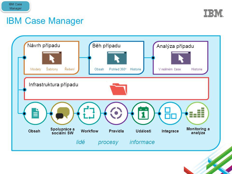 IBM Case Manager lidé procesy informace Workflow Monitoring a analýza Spolupráce a sociální SW PravidlaObsahIntegraceUdálosti Návrh případu Modely Šab