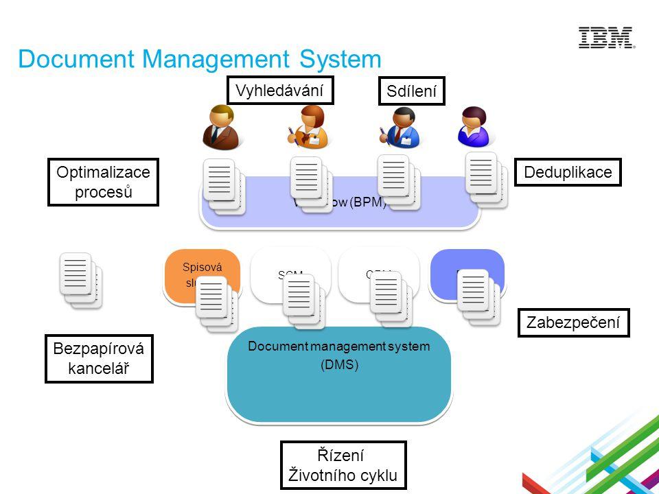 Document Management System Document management system (DMS) Document management system (DMS) Workflow (BPM) ERP Spisová služba Spisová služba SCM CRM