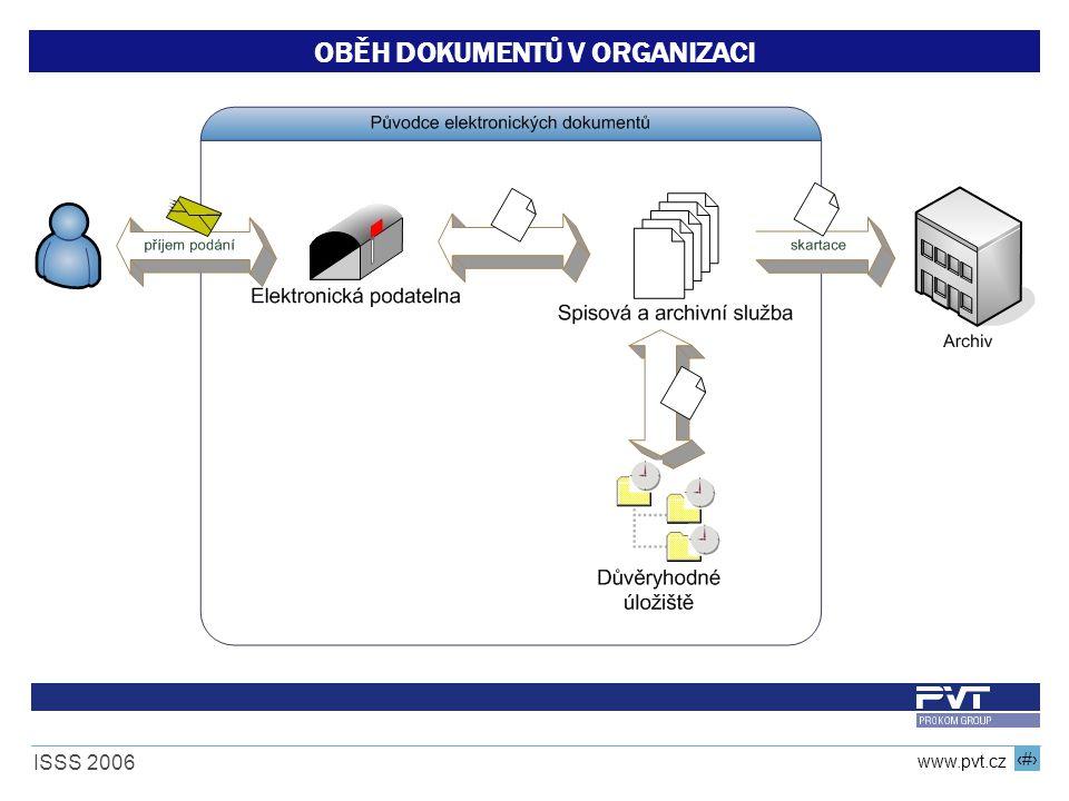 17 www.pvt.cz ISSS 2006 OBĚH DOKUMENTŮ V ORGANIZACI