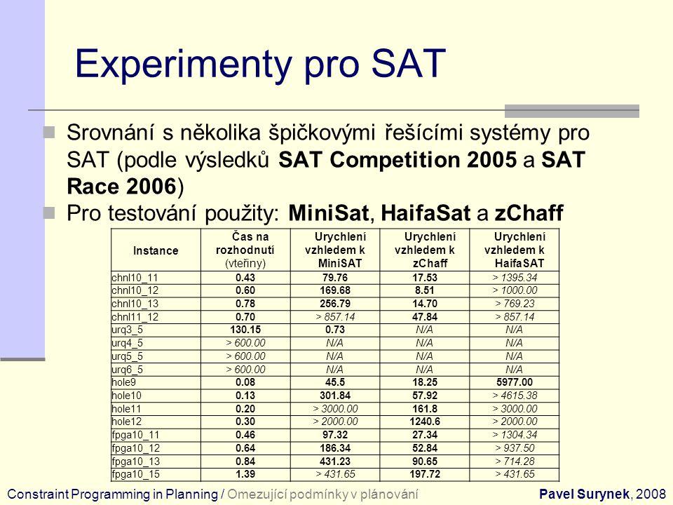 Experimenty pro SAT Srovnání s několika špičkovými řešícími systémy pro SAT (podle výsledků SAT Competition 2005 a SAT Race 2006) Pro testování použity: MiniSat, HaifaSat a zChaff Constraint Programming in Planning / Omezující podmínky v plánováníPavel Surynek, 2008 Instance Čas na rozhodnutí (vteřiny) Urychlení vzhledem k MiniSAT Urychlení vzhledem k zChaff Urychlení vzhledem k HaifaSAT chnl10_110.4379.7617.53> 1395.34 chnl10_120.60169.688.51> 1000.00 chnl10_130.78256.7914.70> 769.23 chnl11_120.70> 857.1447.84> 857.14 urq3_5130.150.73N/A urq4_5> 600.00N/A urq5_5> 600.00N/A urq6_5> 600.00N/A hole90.0845.518.255977.00 hole100.13301.8457.92> 4615.38 hole110.20> 3000.00161.8> 3000.00 hole120.30> 2000.001240.6> 2000.00 fpga10_110.4697.3227.34> 1304.34 fpga10_120.64186.3452.84> 937.50 fpga10_130.84431.2390.65> 714.28 fpga10_151.39> 431.65197.72> 431.65