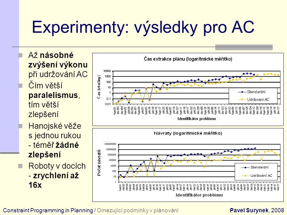 Experimenty: výsledky pro AC Až násobné zvýšení výkonu při udržování AC Čím větší paralelismus, tím větší zlepšení Hanojské věže s jednou rukou - téměř žádné zlepšení Roboty v docích - zrychlení až 16x Constraint Programming in Planning / Omezující podmínky v plánováníPavel Surynek, 2008